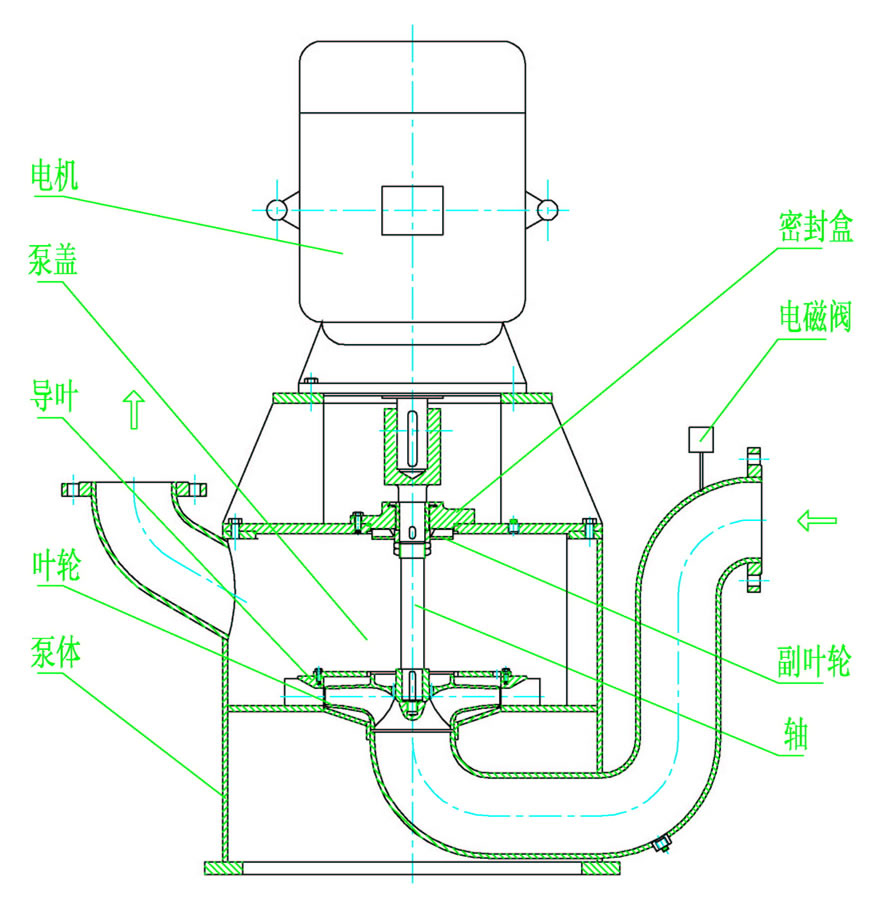 wfb型不锈钢无密封自控自吸泵结构图
