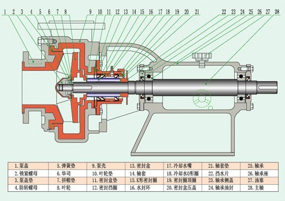 uhb-zk型料浆泵,脱硫泵,砂浆泵,渣浆泵,压滤泵密封结构简图及泵体结构