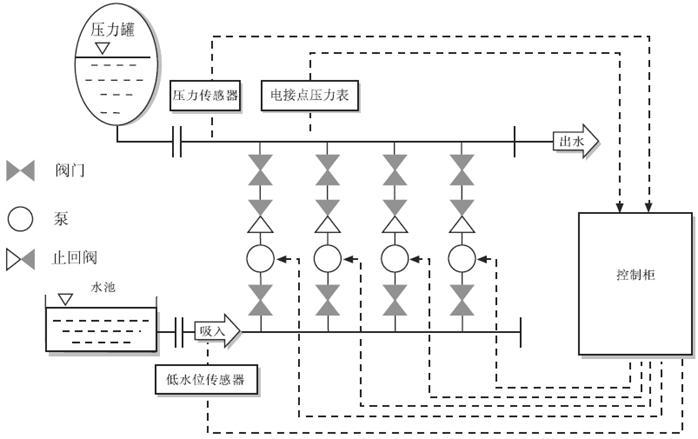 1、变频控制  调节水泵的转速来保持管网压力恒定,在系统出水管路处检测的压力小于水泵的启动压力值时,能够自动调节水泵转速使出口压力恒定。水泵达到工频转速运行但压力达不到设定压力时,系统按顺序启动P2、P3水泵;随着用水量的减少,出口压力上升,水泵的转速逐渐降低,如果水泵转速降至系统设置的最低转速,系统按P3、P2、P1停止水泵运行。 2、压力控制  当管网压力大于启动压力时设定值时由与出水管路连接的压力罐供水,如果管网压力等于启动压力设定值时启动水泵,水泵运行中管网压力达到停止压力时停止水泵运行,水泵启动