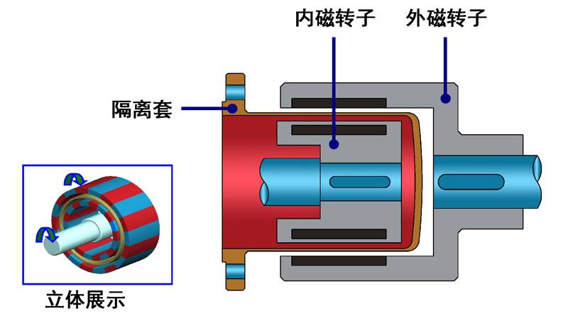 磁力泵由哪些零部件组成的呢?今天为大家简单介绍一下磁力泵组成的零部件,仅供大家参考,以下是详细内容:   氟塑料磁力泵结构图  CQF磁力泵结构图  CQB磁力泵结构图  CQBG高温磁力泵结构图  CQ磁力泵结构图  MT-HTP高温磁力泵结构图  1、壳体部分:由泵体、泵盖等组成,它承受泵的全部工作压力;泵体叶轮水力形式符合API685标准,是磁力泵水力性能的主要表征零部件,其功能是强迫液体旋转,从而将原动机的机械能转换成液体能量。 2、转子部分:分为泵轴上安装的转动零件和驱动轴上安装的转动零件。泵轴