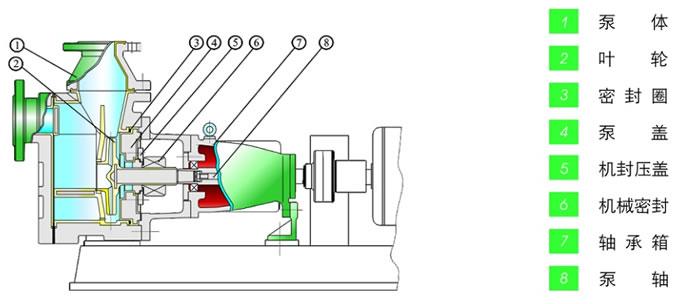 泵工作原理及结构图