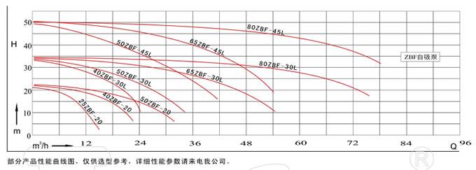 fzb系列衬氟塑料自吸泵工作原理及结构图