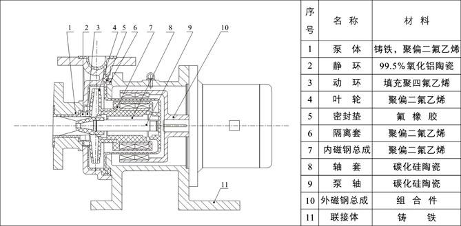 CQB50-40-125磁力泵
