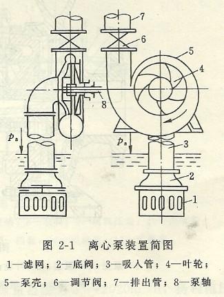 单级单吸离心泵的工作原理