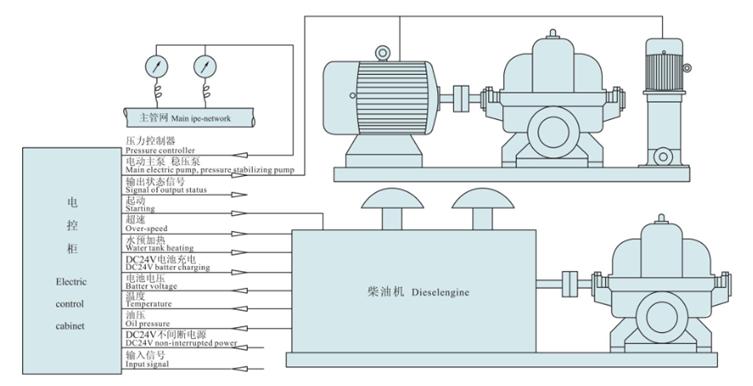当柴油机消防泵组接到起动命令时,如果市电断电,则柴油机自动控制柜立即向泵组起动马达发出开启信号,启动马达,使柴油机怠速起动,然后逐渐调节油门,使柴油机加速,直至额定转速。控制系统会自动监控柴油机的运转情况,如柴油机的油压、油温、转速、水泵的出口压力等,通过自动监控来判定柴油机是否正常起动。如果起动失败则控制系统会发出重起信号,若三次起动均失败,则自控系统会发出失败报警。当柴油机消防泵组接到管网压力恢复或市电恢复正常的信号时,泵组会迅速降速并在怠速位置监视一段时间后自动停机。
