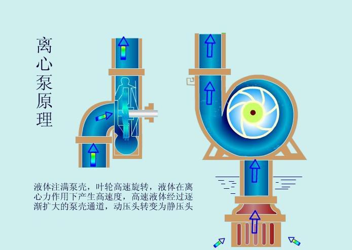 由于离心泵的作用液体从叶轮进口流向出口的过程中,其速度能和压力能图片
