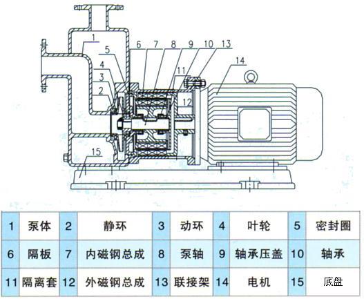 的使用 1,泵使用前应进行检查,电机风叶转动要灵活,无卡住及异声现象