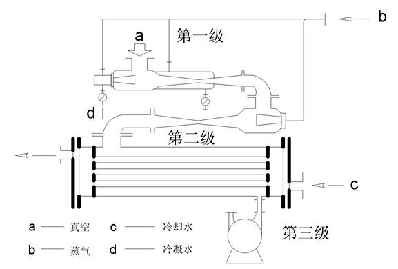 真空泵继续压缩上述工作介质到70mmhg然后排之气体引往列管冷凝器冷凝