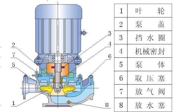 GRG耐高温管道离心泵结构