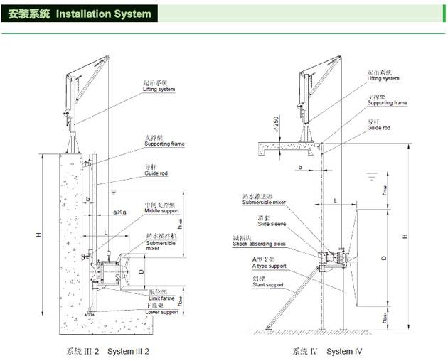 qjb潜水搅拌机安装系统