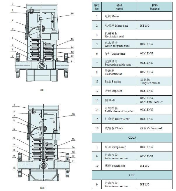 泵 多级循环泵 锅炉给水泵 多级增压泵结构图及安装