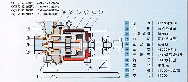 六、性能曲线:  七、安装尺寸:  八、自吸泵特别注意事项: 安装 1.泵经长途运输到达使用现场,安装前须检查整机零件是否完好无损,紧固件应予紧固,检查泵轴与电机轴的同心度,如有移位,应予校正。 2.安装时要尽量减少吸入管路的水力损失,不得装小于90的弯头,进口管路上90的弯头不要超过2个,泵进口应设滤网,防止大块杂质进入泵内,保证泵能正常运转,安装时尽可能的减少进口管路长路(这样会减少进口管路空气,从而减少自吸时间,增加工作效率)。 3.