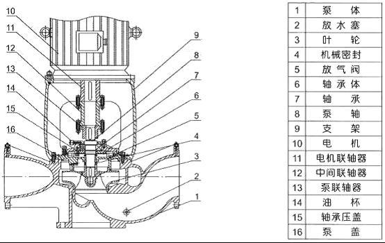 isgb便拆立式管道离心泵结构图