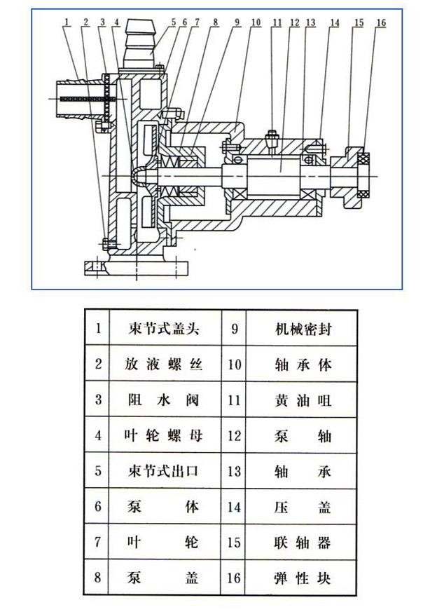耐酸泵,耐碱泵,高温浓浆泵,防爆自吸酒精泵,汽油泵结构图