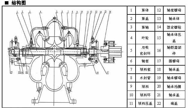 大流量农田灌溉排水泵结构图及参数选型