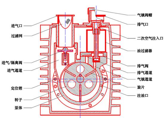 双级高速直联结构旋片真空泵结构图及安装尺寸图