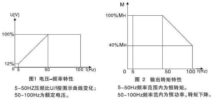 变频离心泵所配yvp变频调速三相异步电动机结构说明