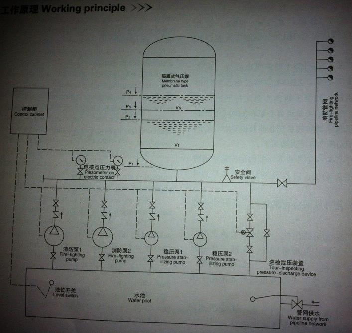 xq系列消防气压给水设备工作原理示意图