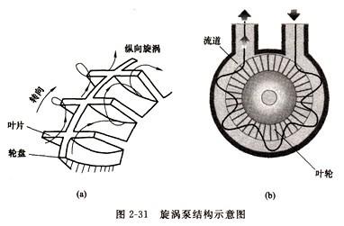 单作用叶片泵的内部结构图