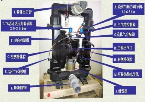 气动隔膜qbkf粉末泵结构示意图